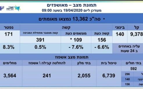 מספר הנפטרים מקורונה עומד על 171, מספר הנדבקים עלה ל- 13,362, מתוכם 156 במצב קשה