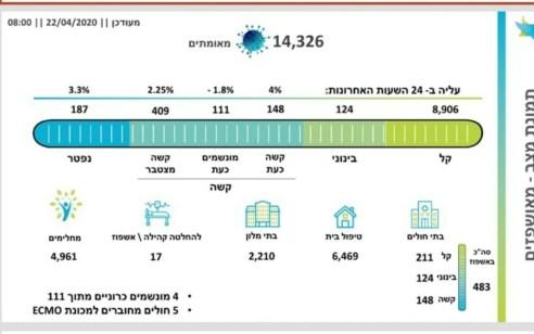 מספר הנפטרים מקורונה עלה ל-187, מספר הנדבקים עלה ל-14,326, בהם 111 מונשמים