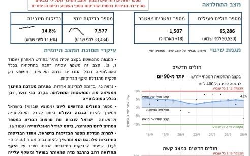 """דו""""ח אמ""""ן: ישראל עוברת את ארצות הברית במספר המתים ליום מקורונה ביחס לאוכלוסייה"""
