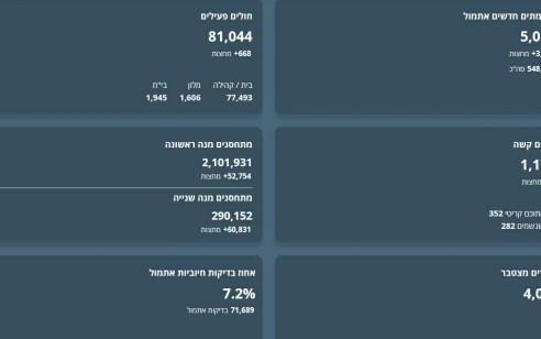 משרד הבריאות: 4,005 נפטרו עד כה בישראל מקורונה – 1,177 במצב קשה