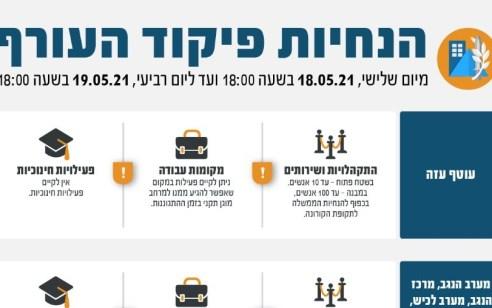 פיקוד העורף בהנחיות חדשות: מצב מיוחד ביישובים אזרחיים ברחבי יהודה ושומרון