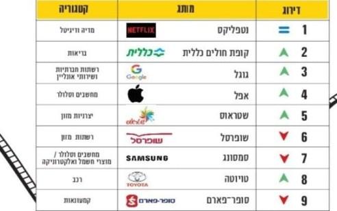מדד 100 המותגים: גם רשימת המותגים המובילים בישראל הושפעה מהקורונה