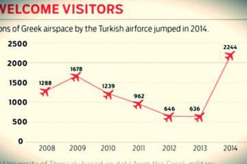 Wikileaks: Στην Ελλάδα η Τουρκία κάνει 40 παραβιάσεις την ημέρα!