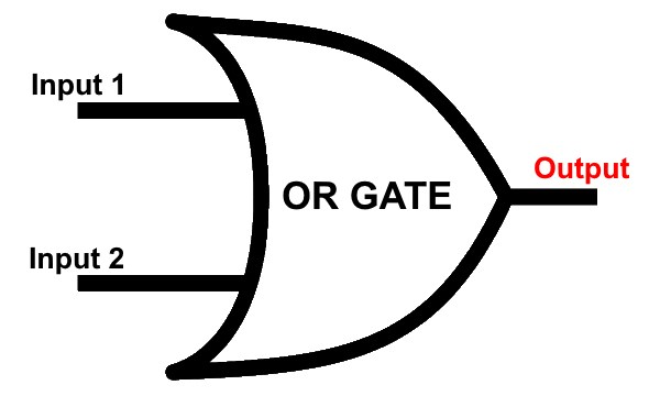 Digital Logic OR Gate & Its Symbols, Design Schematics