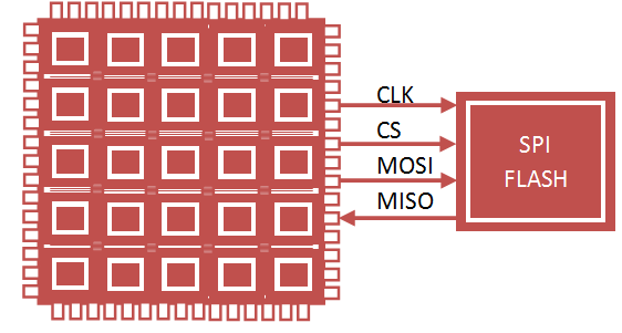 FPGA SPI Flash Configuration