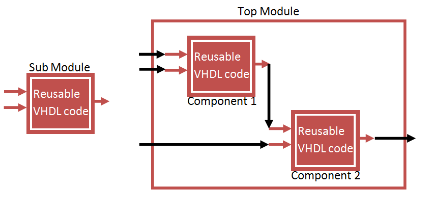 VHDL Component and Port Map