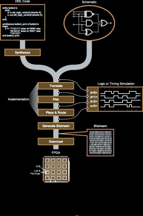 fpga-design-flow