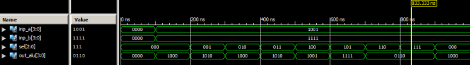 simulation result of 4-bit ALU VHDL