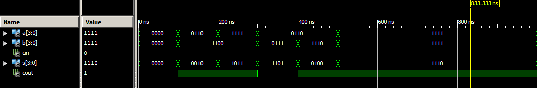 Waveform for ripple carry adder vhdl code