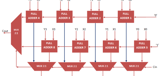 carry select adder VHDL Code