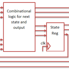 State Machine Diagram In Block Wiring For Air Conditioning Unit Sequence Detector Using Mealy And Moore Vhdl Codes