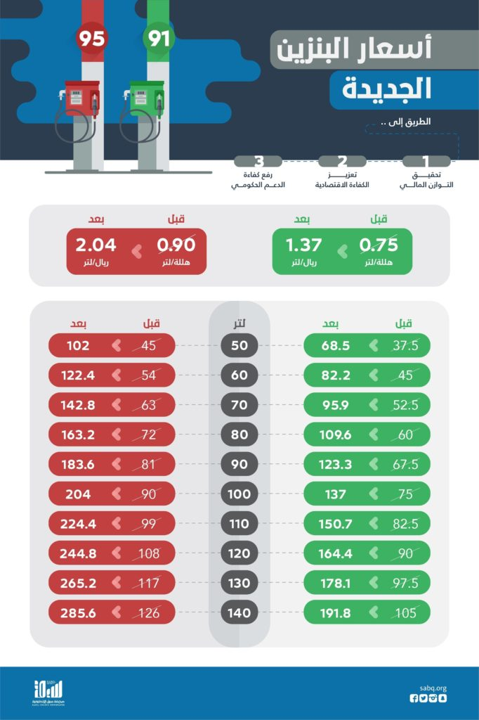 Petrol Price Increased in KSA