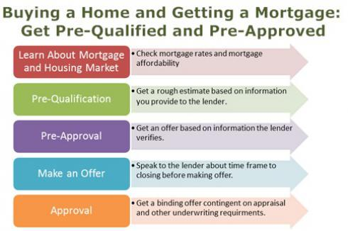 490x326_mortgage-pre-quailfy-and-pre-approval
