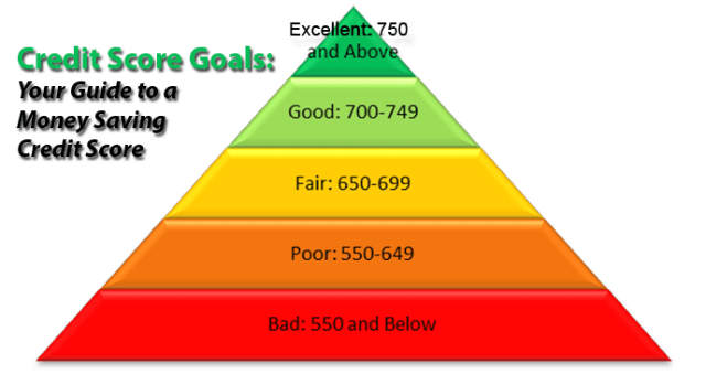 Credit-score-pyramid(1)