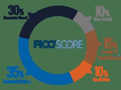 FICO-Score-Chart-1
