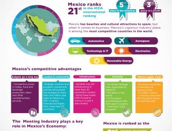 Mexico Tourism Board's Dedicated Meetings and Events Global Program Drives Continuous Growth for the Sector