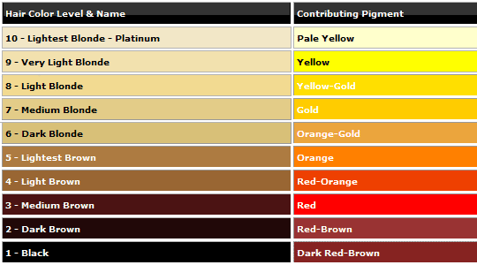 Hair color levels and pigments