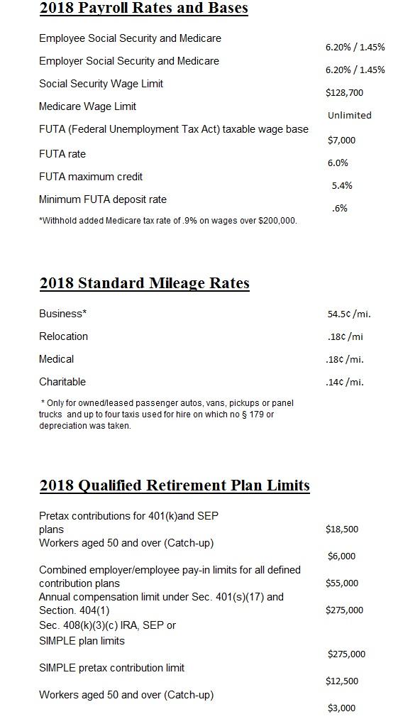 Rates & Basis