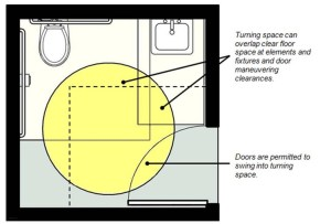 """A drawing of an accessible bathroom entry door with the following text: """"Turning space can overlap clear floor space at elements and fixtures and door maneuvering clearances"""" and """"Doors are permitted to swing into turning space."""""""