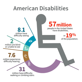 A chart with a symbolic image of a person in a wheelchair that reads 31 mil have difficulty walking or climbing stairs, 7.6 mil experience difficulty hearing; 2 mil are blind or unable to see, 8.1 mil have difficulty seeing, 57 mil people in the United States have disabilities or 19% of the population