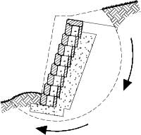 Gravity Retaining Wall Engineering