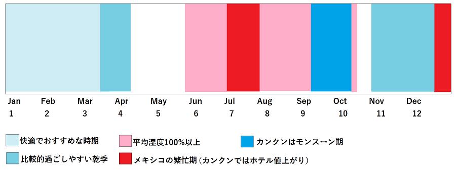 ベストシーズンと天気のカレンダー(1)