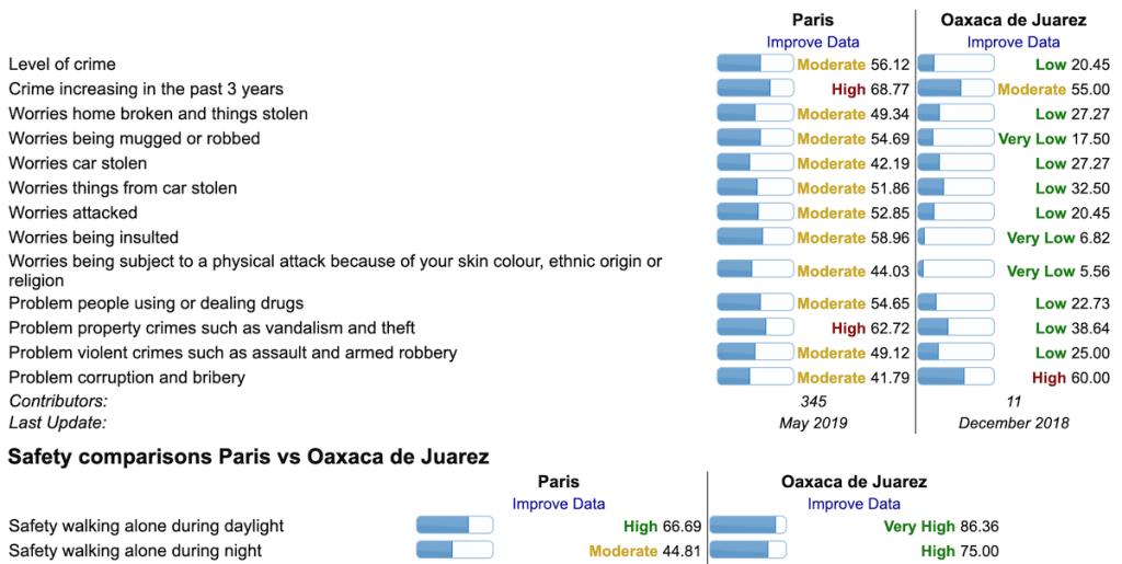 パリとオアハカの比較(治安)