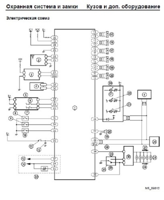 Учебное руководство Mazda 5