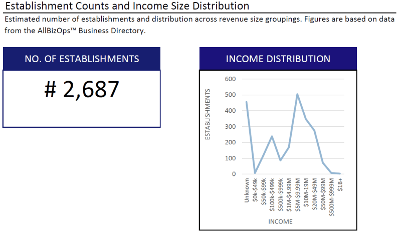 Income and Expenditure Distribution