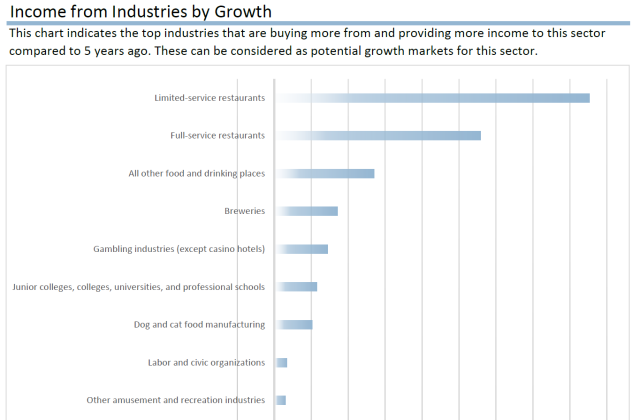 Income from Industries by Growth