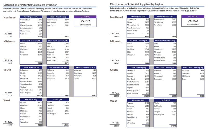 Case Study tables showing Number of Businesses listed by U.S. Geographic Region and State