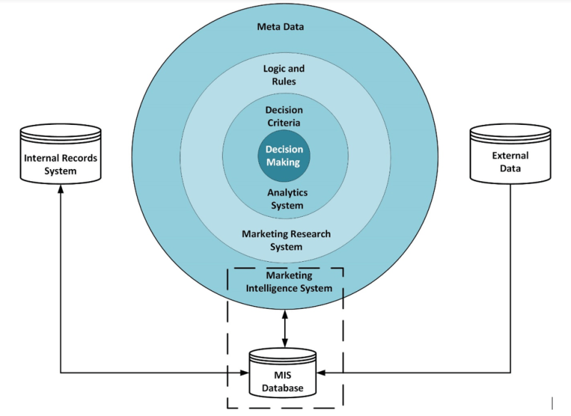 Diagram showing Elements of a Commercial Marketing Information System