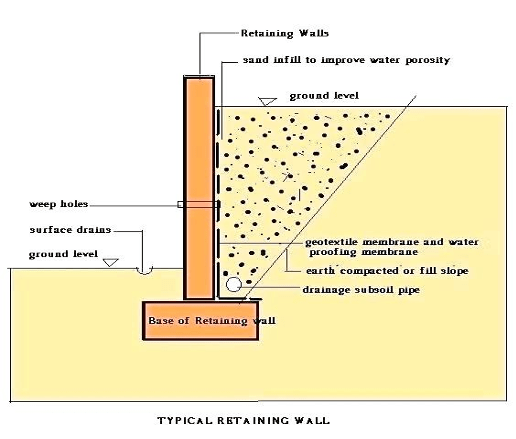 How a retaining wall is built