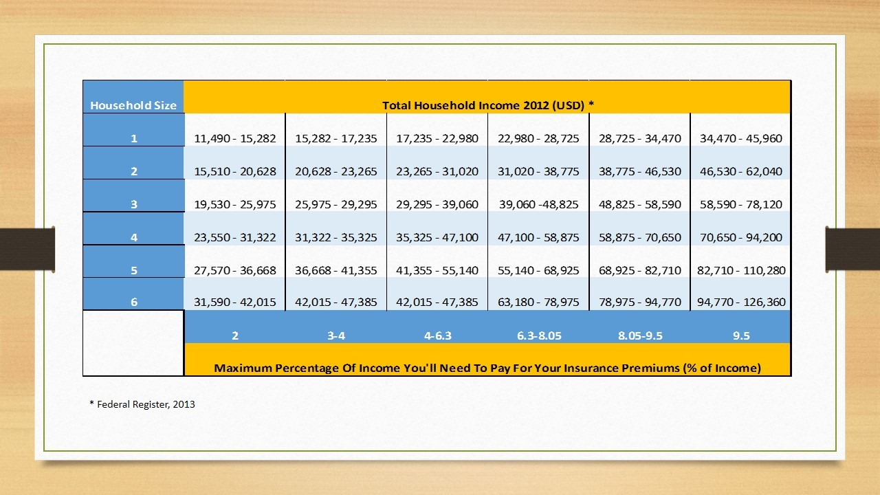 Affordable Care Act Subsidy And Income Table - ALLCHOICE