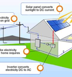 allcities solar electric company yakima richland kennewick wa solar energy diagram simple [ 1800 x 1337 Pixel ]