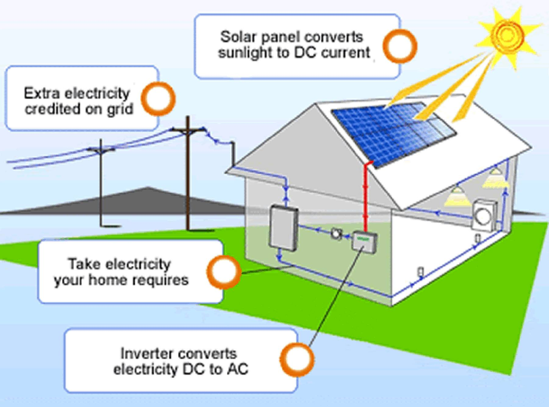 solar power diagram how it works yamaha grizzly 600 carburetor allcities and electric company yakima richland