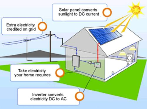 small resolution of allcities solar electric company yakima richland kennewick wa solar energy diagram simple