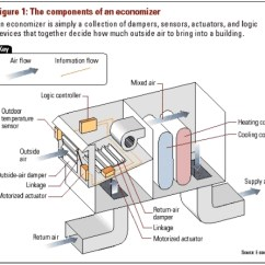 Simplex Duct Detector Wiring Diagram 1999 Mercury Cougar Hvac Rtu Diagram, Hvac, Get Free Image About