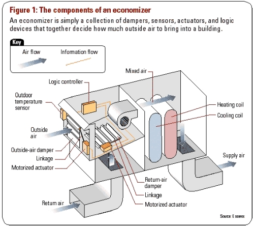 Economizers   All Climate Mechanical     Heating      Cooling
