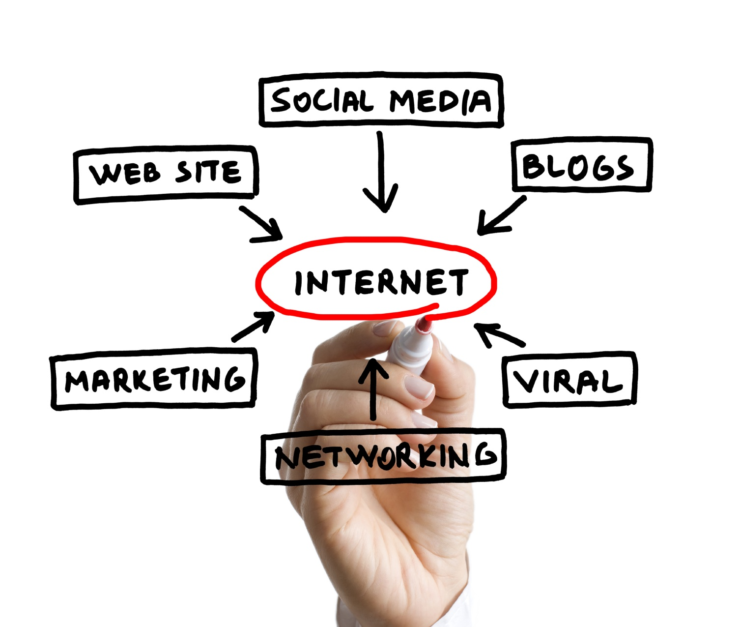 4 Basics For Great Online Marketing  Allée