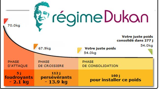 régime dukan