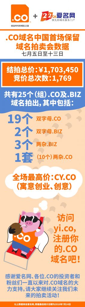 Co 22cn china auction results-2016-07-15