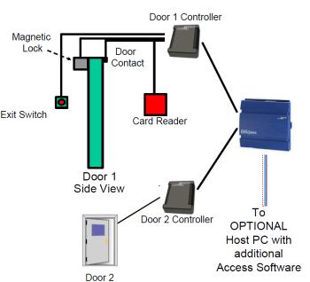 access control system  manufacturers