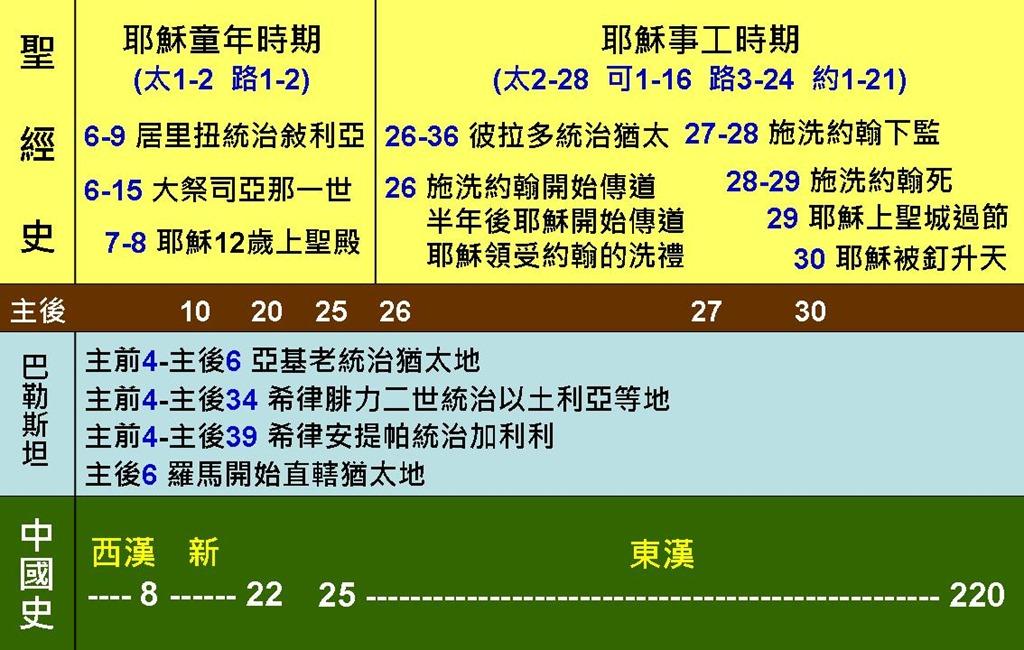 聖經年代與中國歷史 | 《 DAILY SPIRITUAL FOOD FOR CHRISTIANS 》 ※ 基督徒靈糧補給站 ※ 內容豐富 圖文並茂 影音兼備