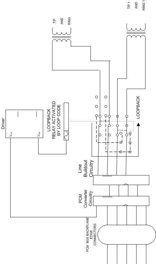 Legacy Telephony FDM to TDM (PCM/DS1-framing-coding and