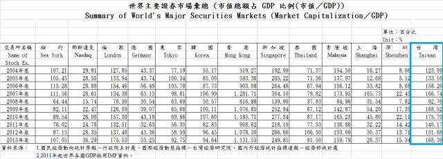 台股GDP