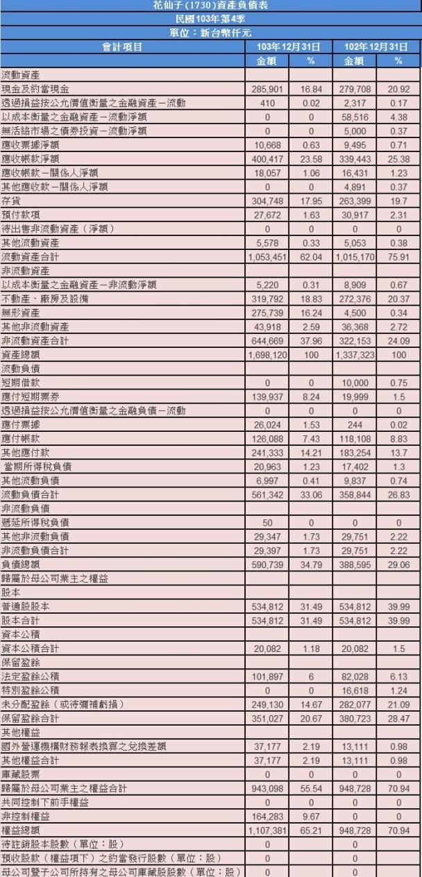 1730資產負債表