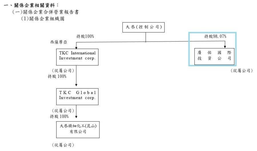 廣佑投資公司基本資料