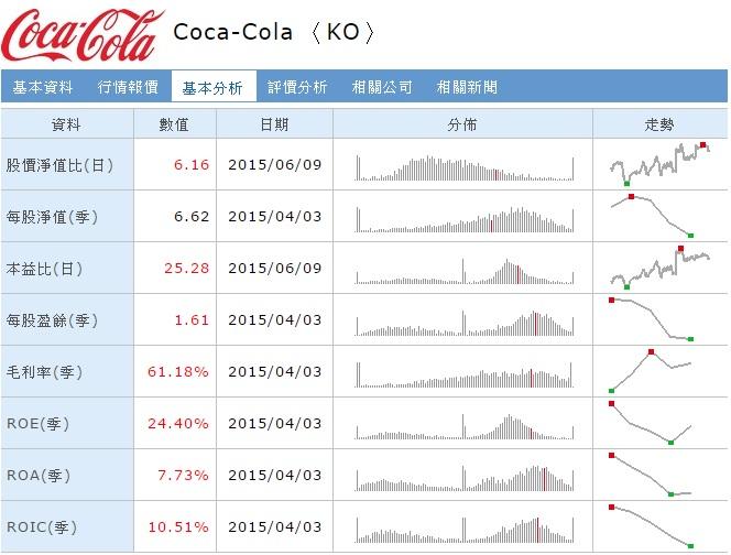 可口可樂基本分析