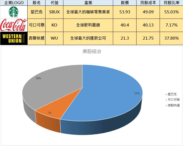 小樂美股組合